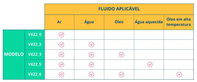A tabela abaixo mostra as aplicações de cada modelo da série VXZ