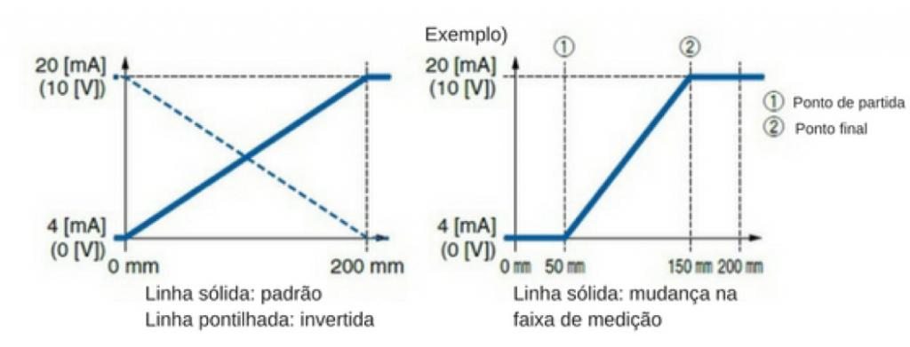Sensor D-MP