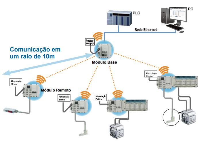 Comunicação sem Fios | SMC