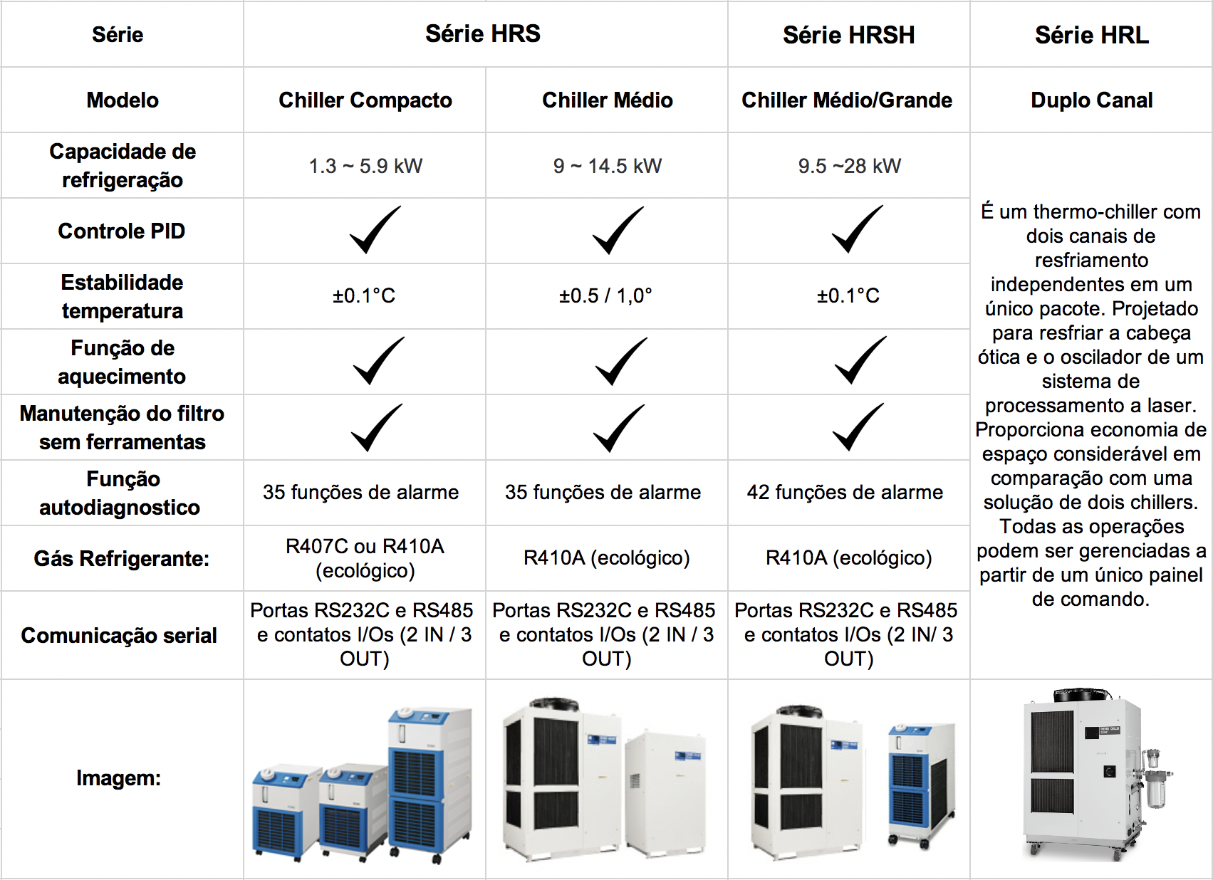 Thermo-Chillers