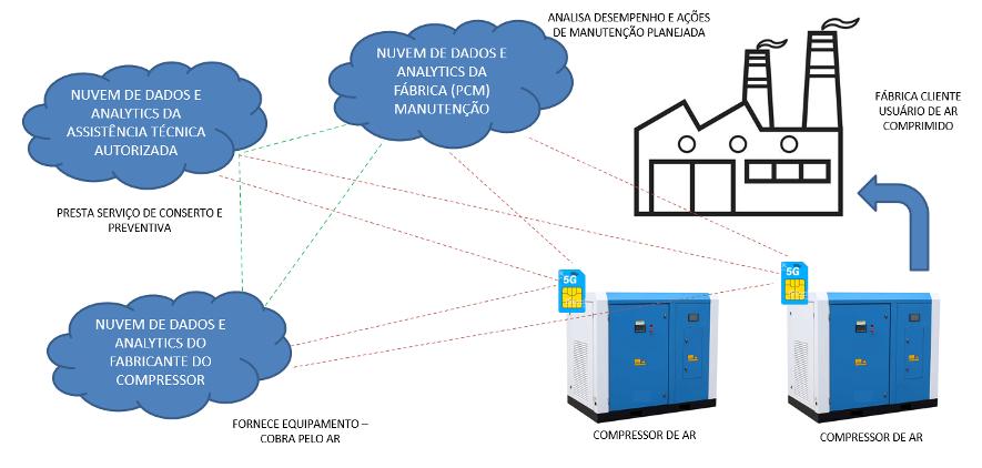 Aplicação Rede 5G | SMC