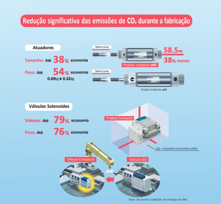 Produtos Ecológicos SMC