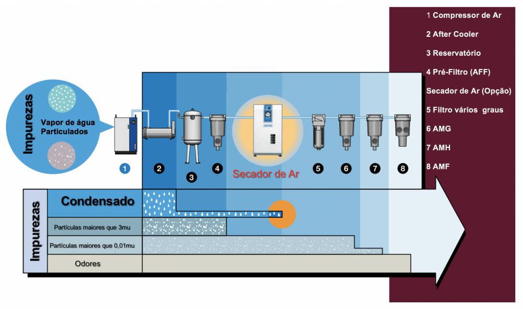 Montagens de filtros SMC