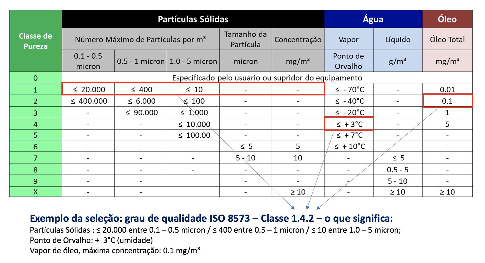Tabela do grau de qualidade (ou pureza) de ar comprimido SMC