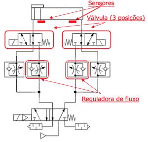Circuito com produtos existentes | SMC