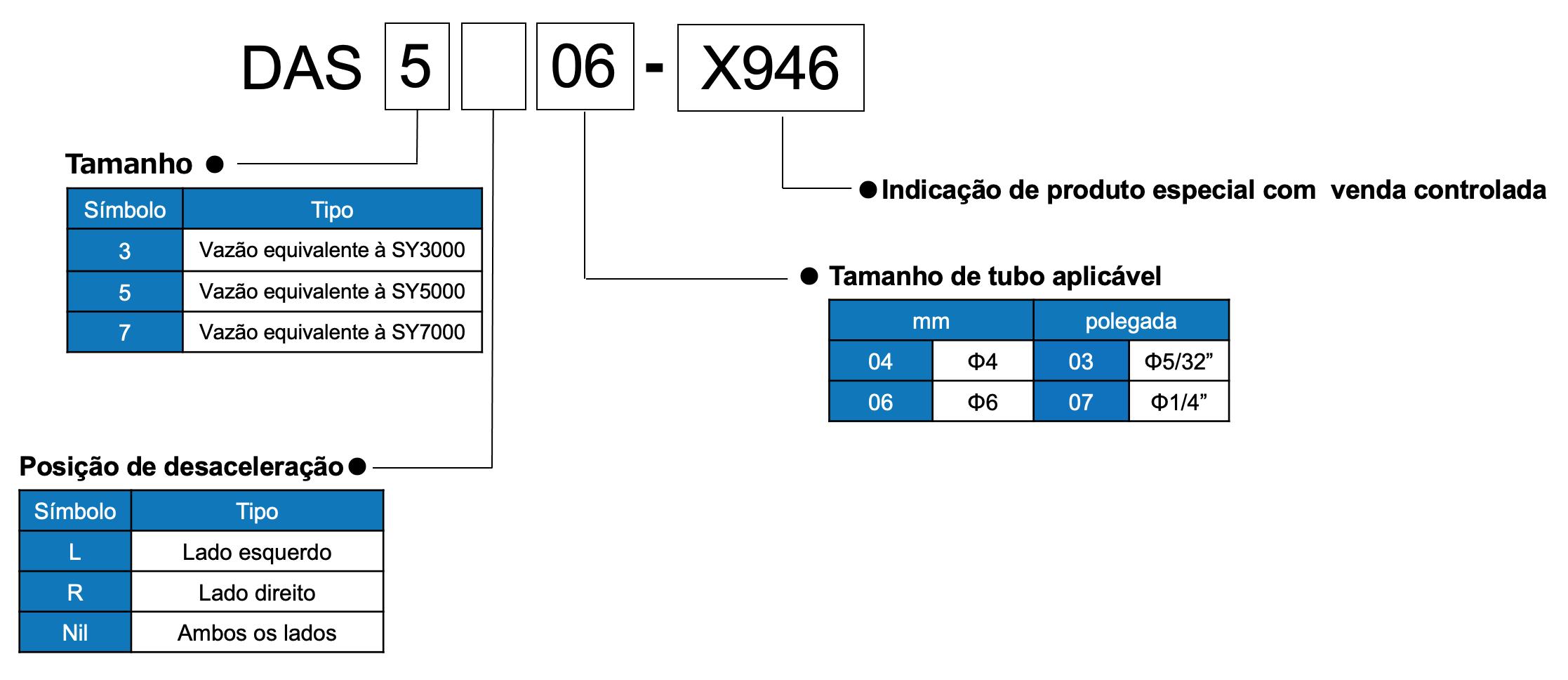 Codificar o produto | SMC