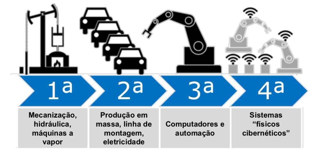 Revoluções da Indústria SMC