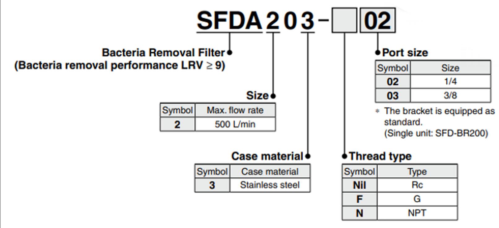Chave de Código SFDA   SMC