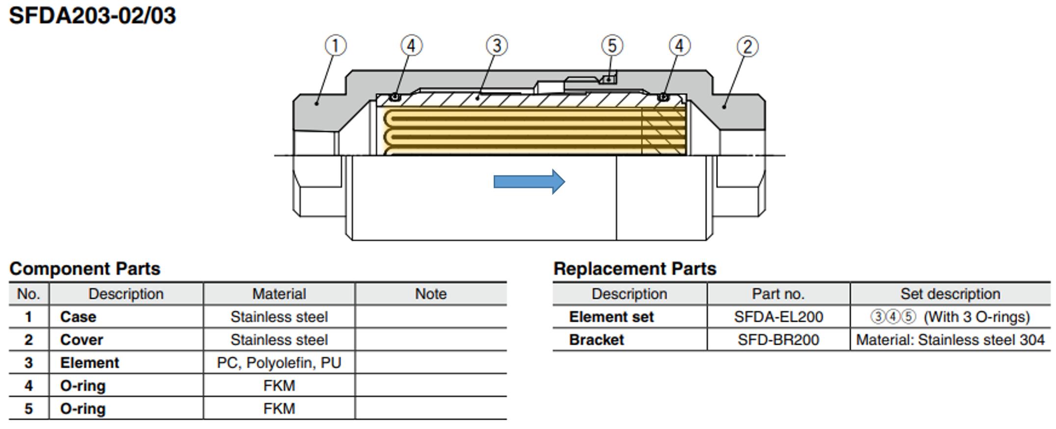 Código para reposição do elemento filtrante SFDA   SMC