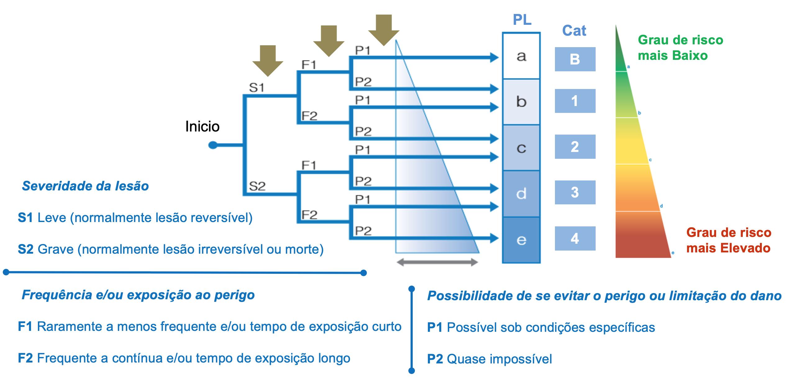 Gráfico de risco para determinação do PL, requerido para a função de segurança | SMC