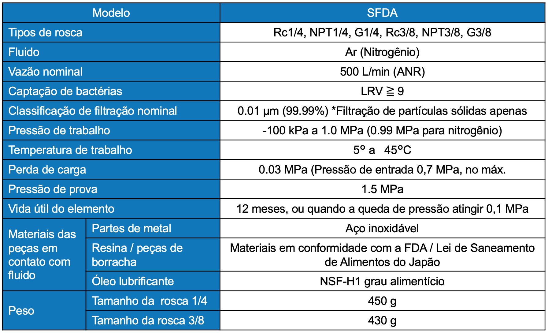 Tabela informações de apoio SFDA   SMC