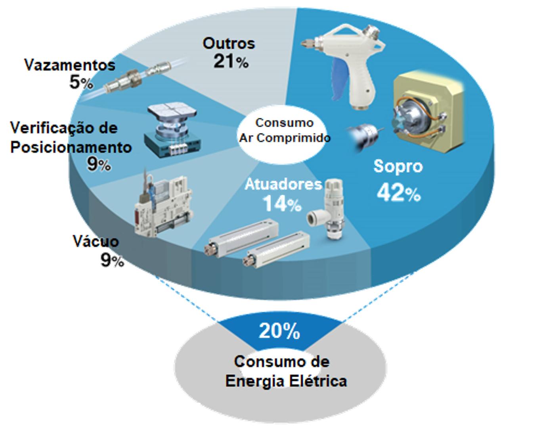 Consumo de Energia Elétrica   SMC