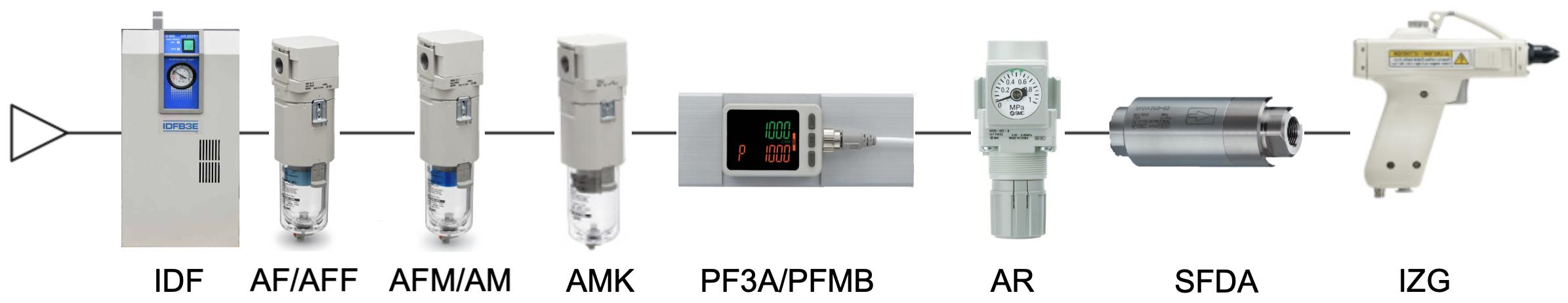 Diagrama de circuito pneumático recomendado   SMC
