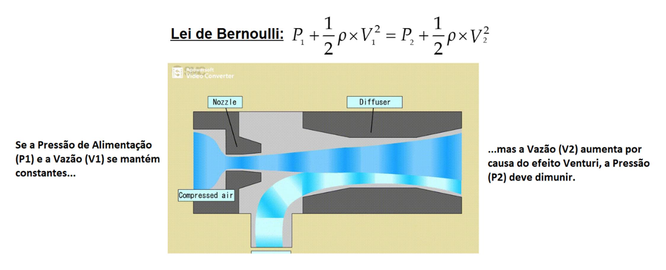Princípio de Bernoulli   SMC