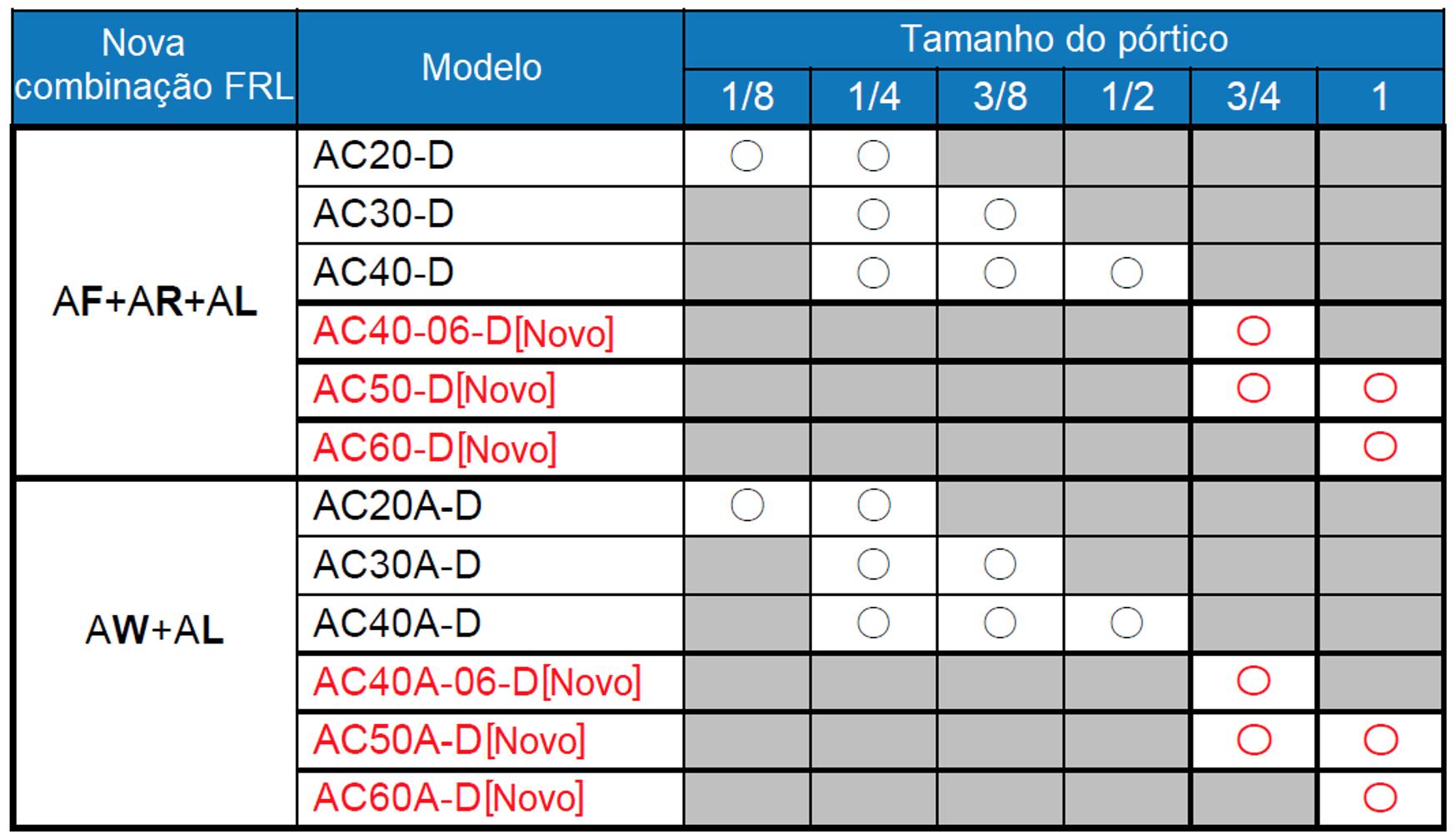 Linha de tratamento de ar da série AC-D   SMC