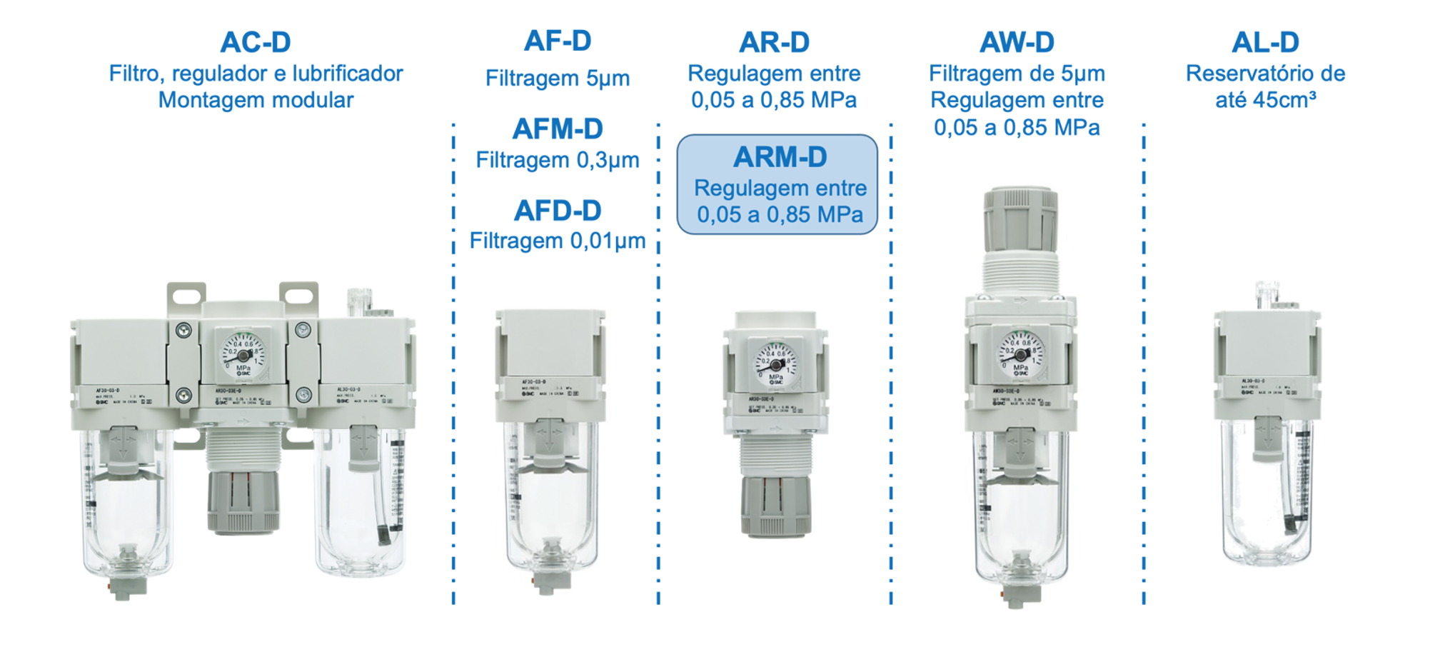 Visão geral da nova linha de tratamento de ar série AC-D   SMC