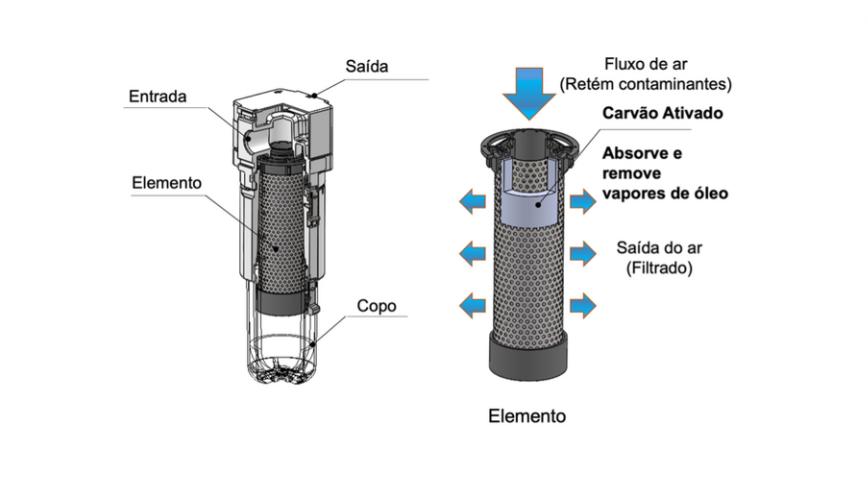 Estrutura interna do filtro SMC
