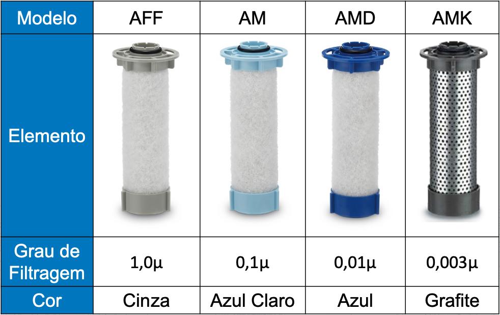 Modelos de novos filtros modulares