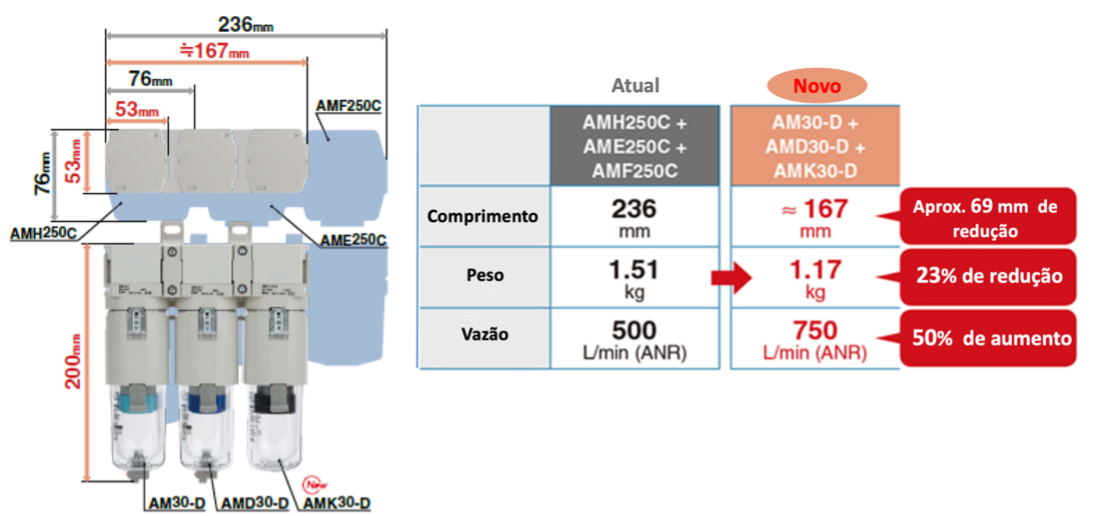 Novos filtros modulares série AFF:AM:AMD e AMK